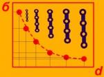 Разработка и исследование наноструктурных металлов и миниатюризация медицинских изделий