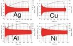Феноменологическое моделирование акустической эмиссии при пластической деформации металлов