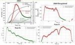 Статистический подход к анализу временных рядов акустической эмиссии в процессе деформации металлических материалов